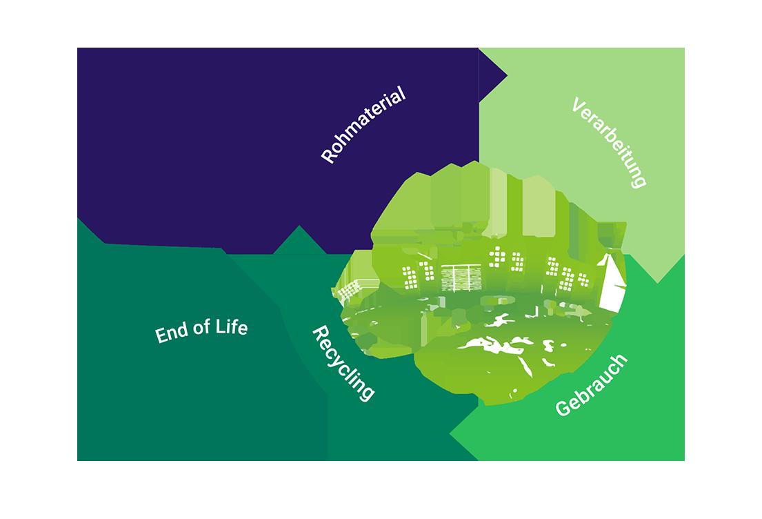Lebenszyklus von expandiertem Polypropylen | EPP-Forum Bayreuth