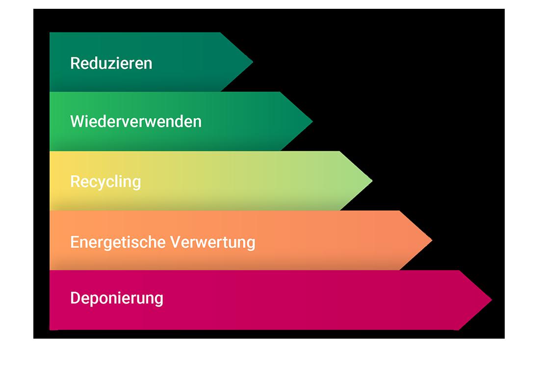 Abfallhierarchie | EPP-Forum Bayreuth