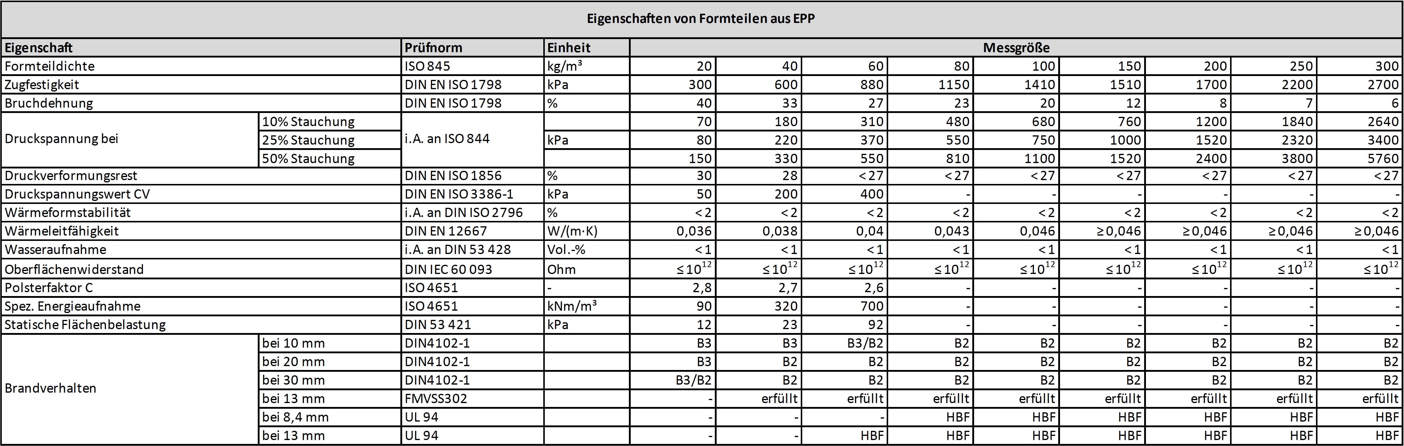 Technische Daten von expandiertem Polypropylen | EPP-Forum Bayreuth